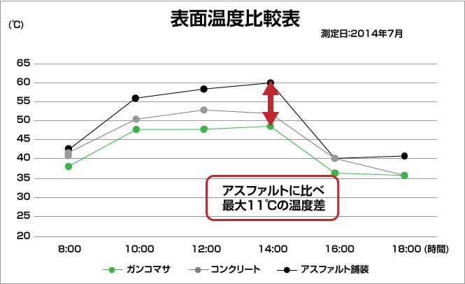 表面温度比較表 ガンコマサとアスファルトの温度差は最大11℃