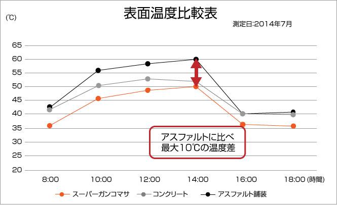 表面温度比較表 スーパーガンコマサとアスファルトの温度差は最大10℃